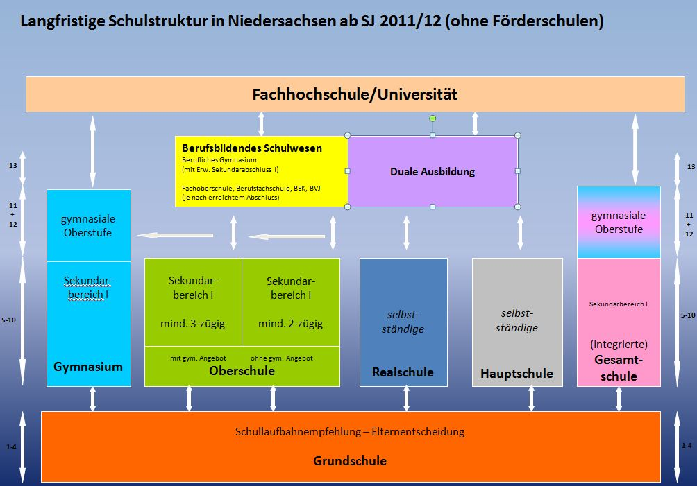 Schulstruktur